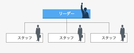 リーダー制図解